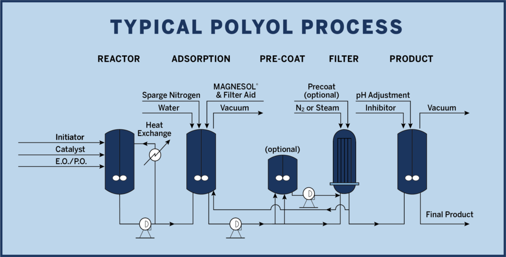 Polyol Process
